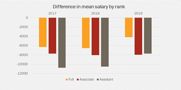 Difference in mean salary by rank